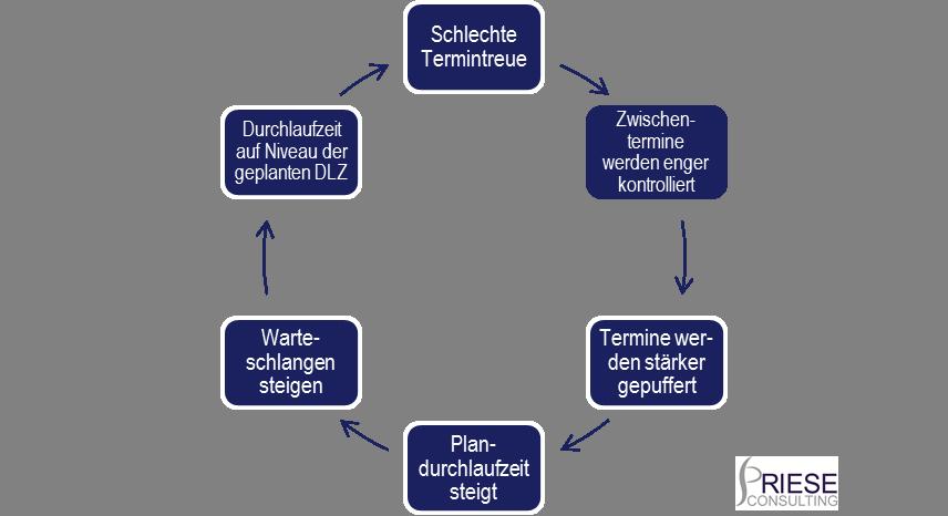 tk-terminkontrolle