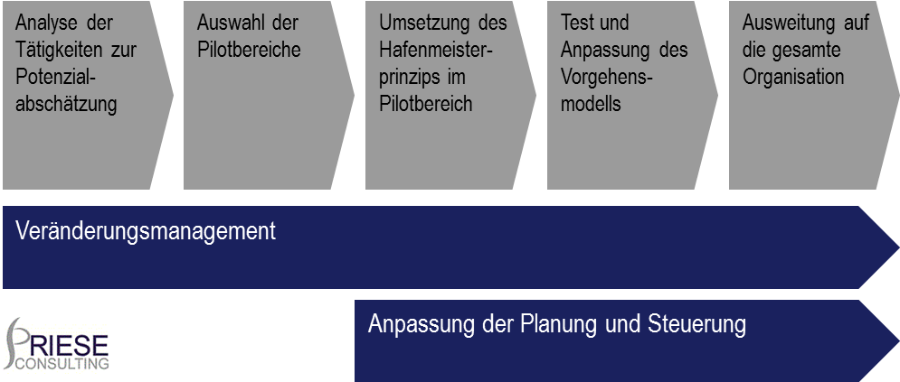 vorgehensmodell